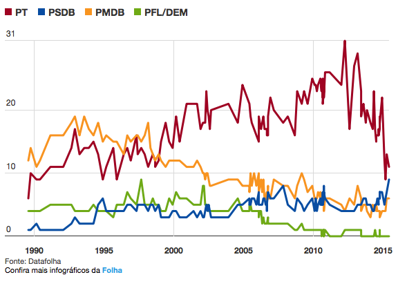 PMDB, PT & PSDB